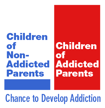 Chance to Develop Addiction