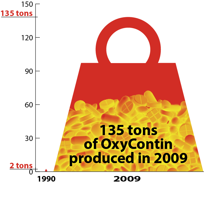 135 Tons of Oxycontin