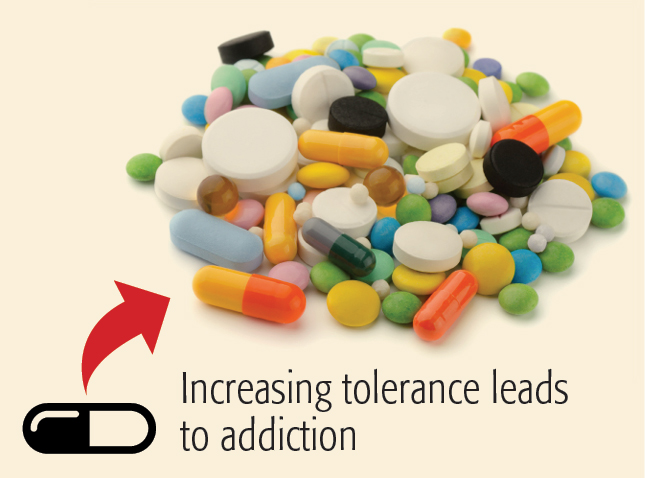 Increasing Tolerance Leads to Addiction